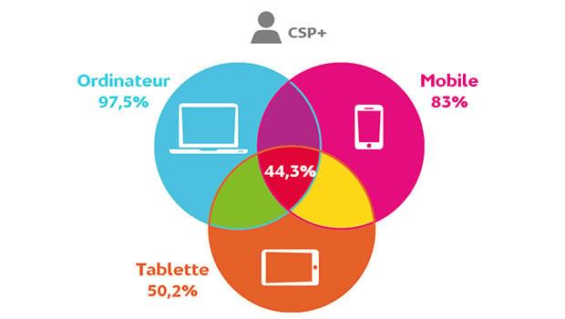 Les usages internet dans la catégorie Socio-professionnelle favroise