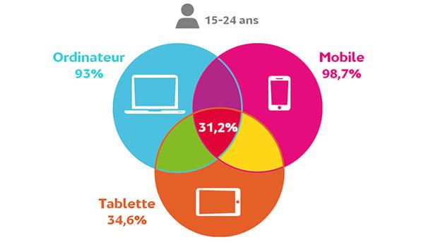 Les usages internet chez les jeunes 15-24 ans