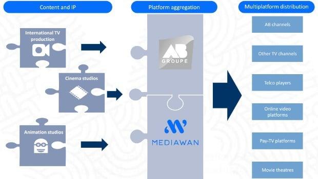 Mediawan : stratégie avec Groupe AB
