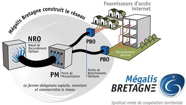 La fibre optique jusqu'à l'abonné… 100% des Bretons d'ici 2030