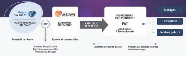 La fibre optique en déploiement en Bretagne