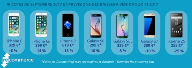 iPhone et Samsung Galaxy au top des reconditionnés