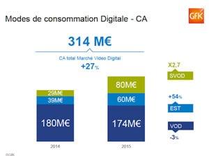 marché video physique versus digital
