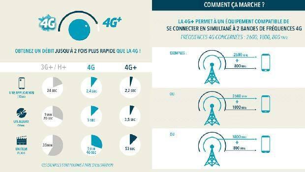 4G++ et 4G+ chez Bouygues Telecom