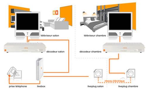 Plusieurs TV dans un même foyer Orange
