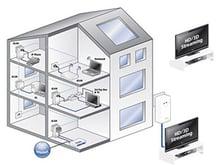 Le Multi TV dans la maison