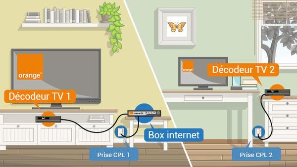 schéma d'installation de 2 décodeurs TV Orange avec l'option Multi TV