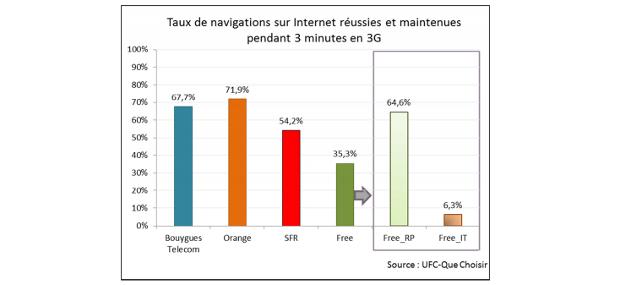 navigation sur internet en 3g par opérateurselon ufc