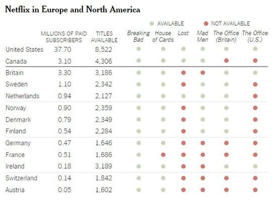 Les chiffres Netflix publiés par le New York Times