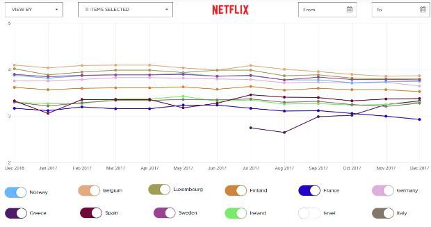 Netflix ISP Speed Index : la France dernière