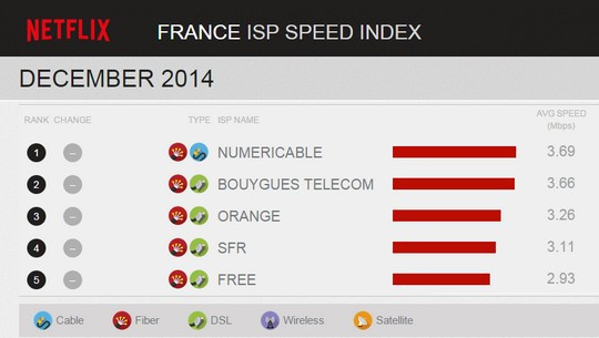 Speed Index Netflix Décembre 2014