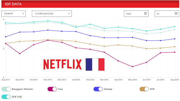 Les FAI français Netflix août 2016