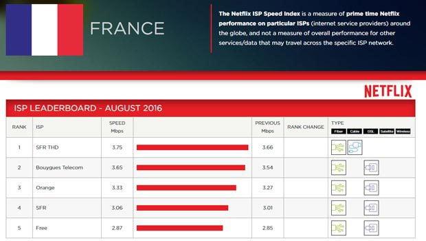 classement FAI Netflix août 2016