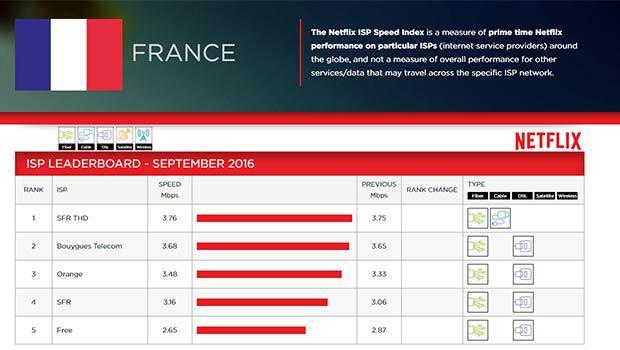 Les FAI français Netflix septembre 2016