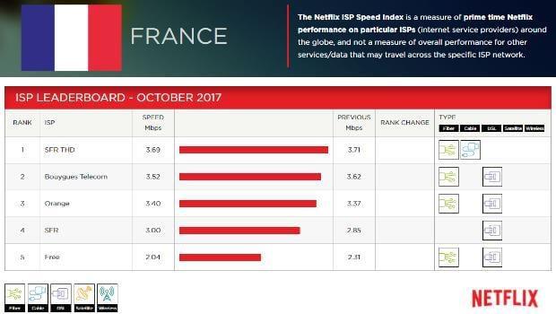 Netflix ISP Index : Free toujours dernier du classement