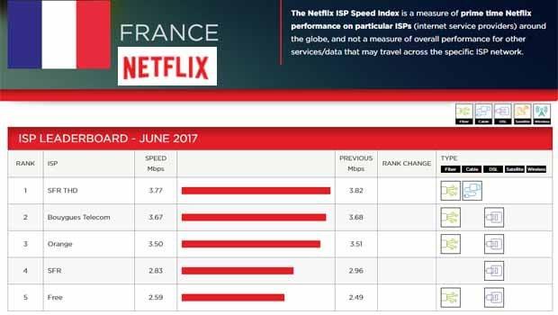 Netflix Free dernier du classement