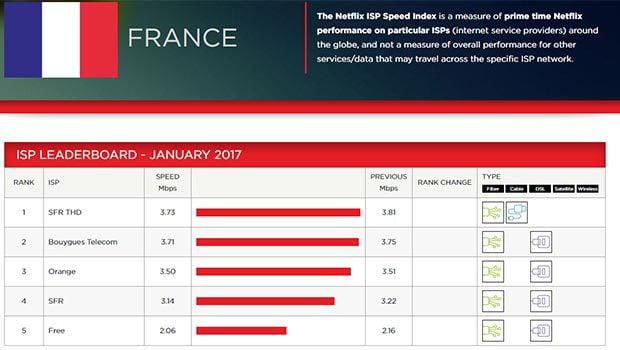 Les FAI français et leurs débits moyens sur Netflix