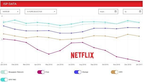 Les évolutions des débits des usagers Netflix des FAI français