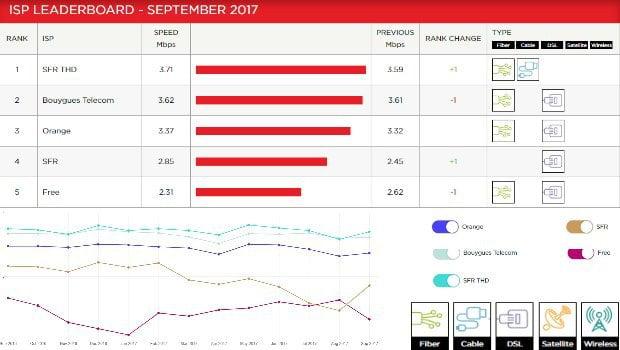 Netflix ISP Index : Free encore dernier du classement