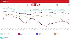 ISP Speed Index Netflix septembre 2017 !