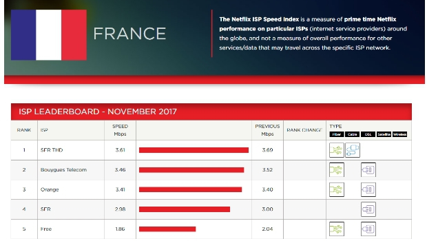 Netflix ISP Speed Index novembre 2017