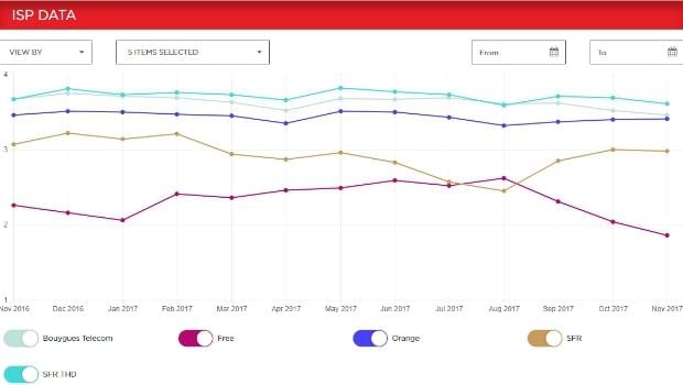Netflix ISP Speed Index : Free dernier du classement