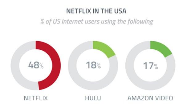 Netflix amazon hulu