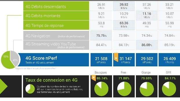 nPerf : SFR rattrape Orange sur le réseau 4G