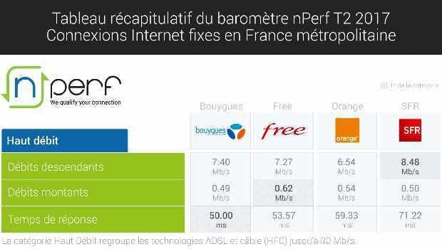 baromètre nPerf des débits internet