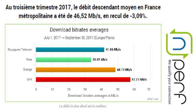 classement globale baromètre nPerf internet fixe T3 2017