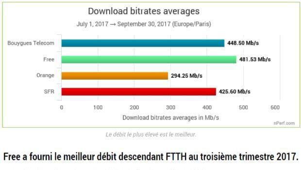 baromètre nPerf des débits internet FttH