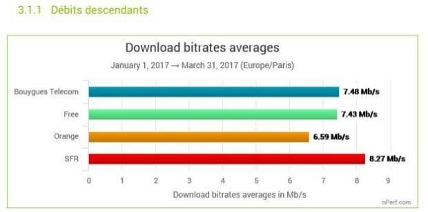 ADSL et câble : les débits moyens des opérateurs au 1er trimestre