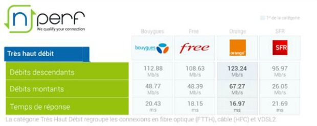 Très haut débit : les performances d'Orange, SFR, Free et Bouygues au T1 2017