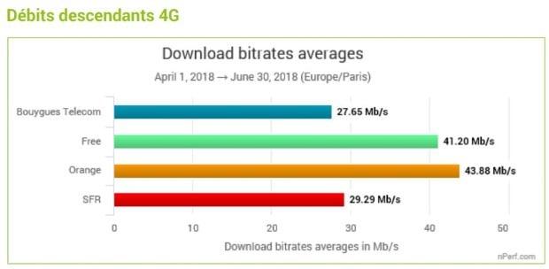 Meilleurs débit 4G T2 2018 : nperf
