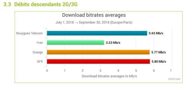 nperf débits 3G
