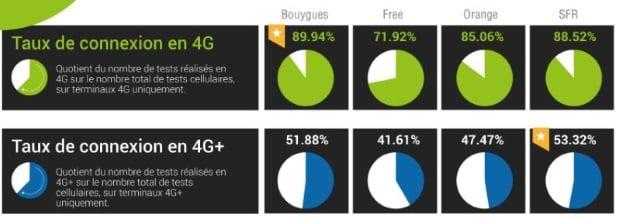 nperf connexion 4G et 4G+
