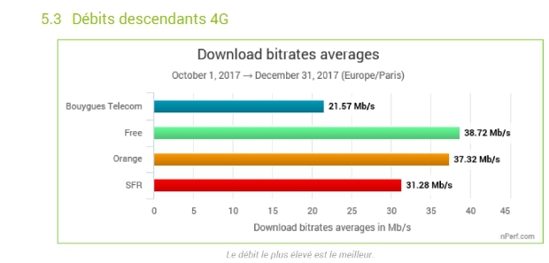 La 4G la plus performante chez Free