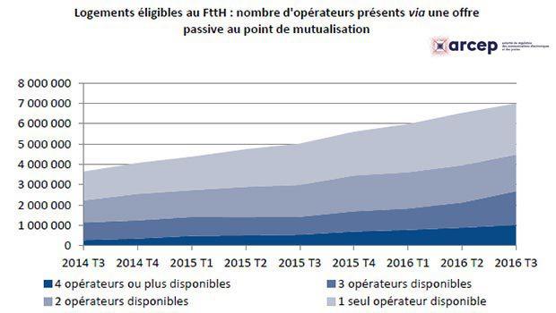 La mutualisation des réseaux FTTH seulement à 63% avec au moins deux FAI présents