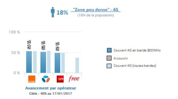 La couverture 4G en zone peu dense : Orange, Bouygues et SFR