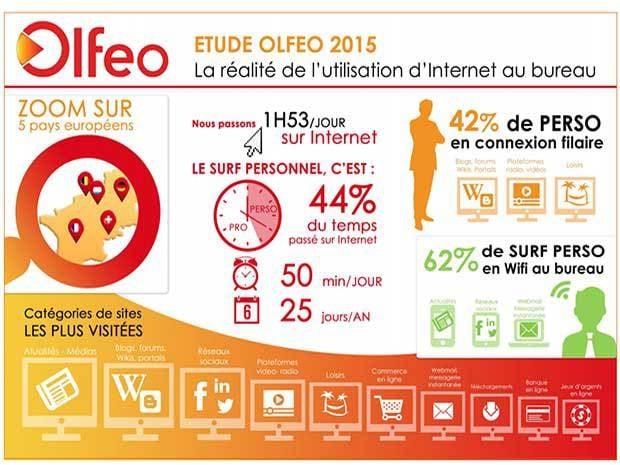 Etude Olféo Réalité sur l'utilisation d'Internet au bureau