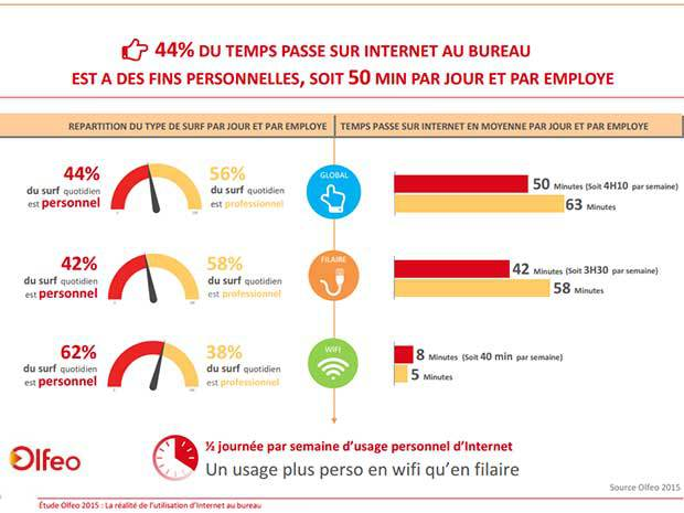 Un usage plutôt par Wi-Fi pour les accès persos au travail