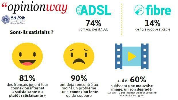 Les Français et la qualité de leur connexion Internet.