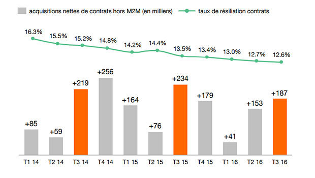 Bilan mobile Orange 3ème trimestre 2016