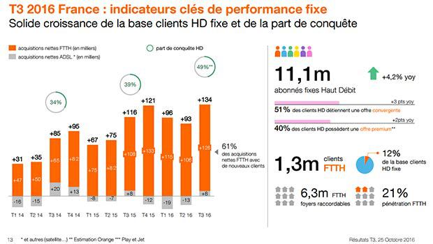 Bilan internet fixe Orange 3ème trimestre 2016