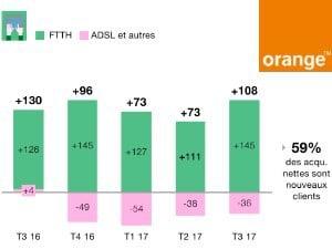 Orange résultats T3 2017