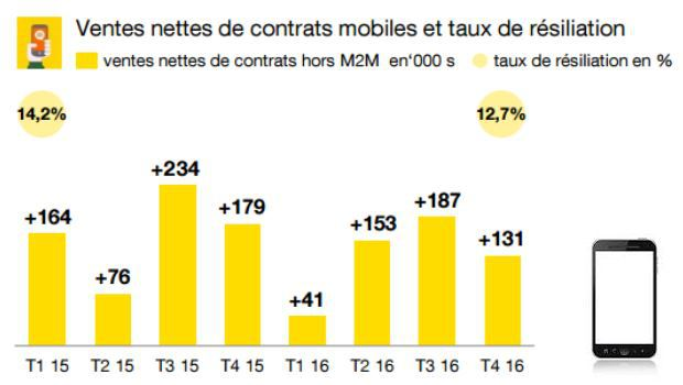 indicateurs clés mobiles Orange