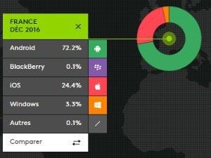 Part de marché iOS en Android en France fin 2016