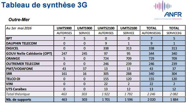 La 3G en Outremer selon l'ANFR