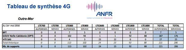 La 4G en Outremer selon l'ANFR