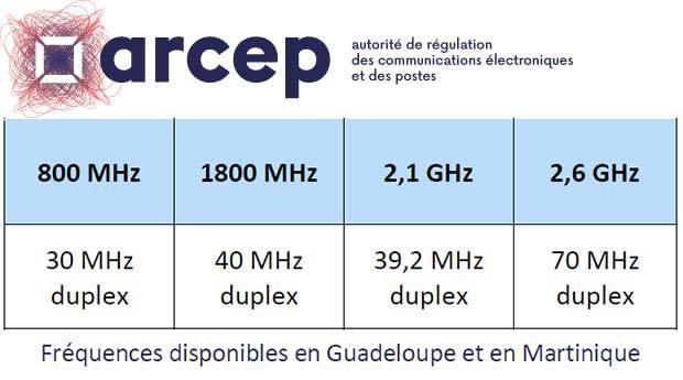 Les fréquences disponibles en Guadeloupe et en Martinique